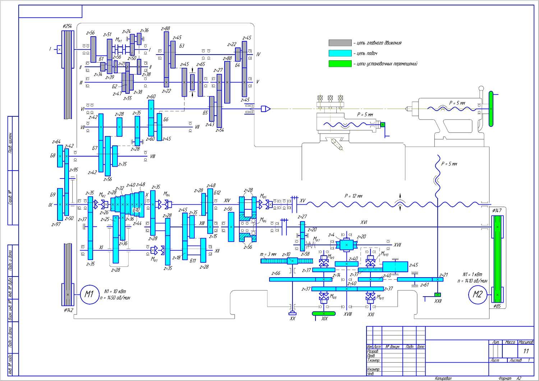 Кинематическая схема станка 1к62 190