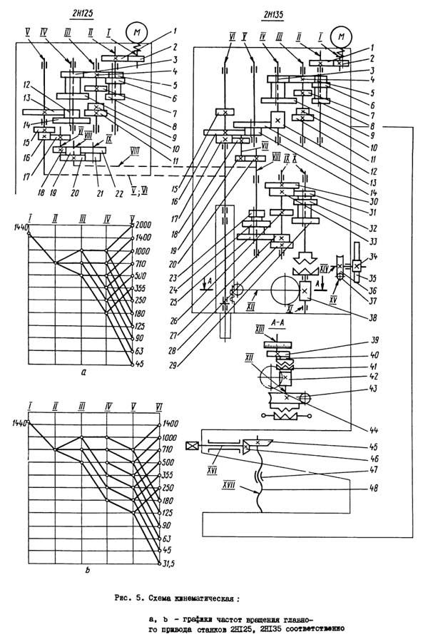 2Н125 Схема кинематическая сверлильного станка