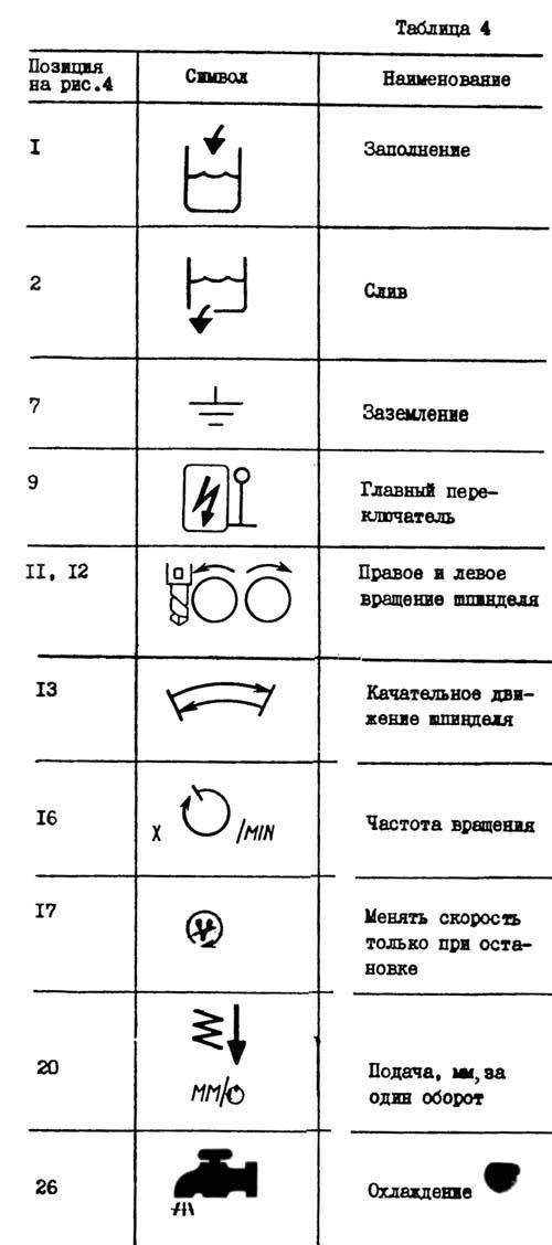 2Н125 Перечень графических символов, указанных на табличках сверлильного станка 2Н125